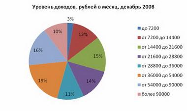 Распределение российских домохозяйств по уровню доходов.